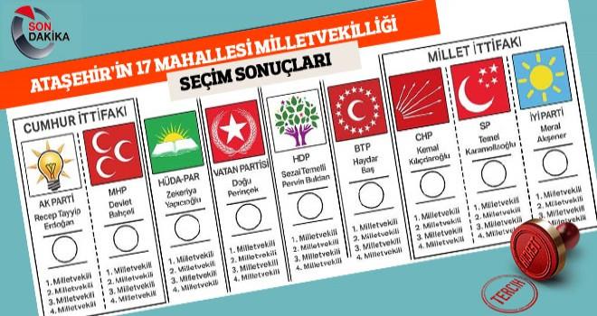 Ataşehir'in Mahallelerinin Milletvekilliği Genel Seçim Sonuçları Belli Oldu
