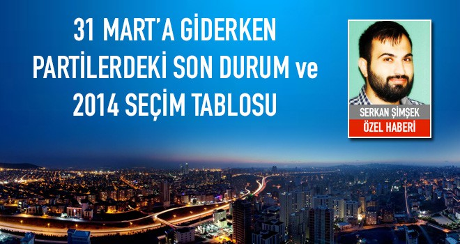 Ataşehir'de Adayını Açıklayan ve Açıklanması Beklenen Partiler! Geçmiş seçim sonuçları